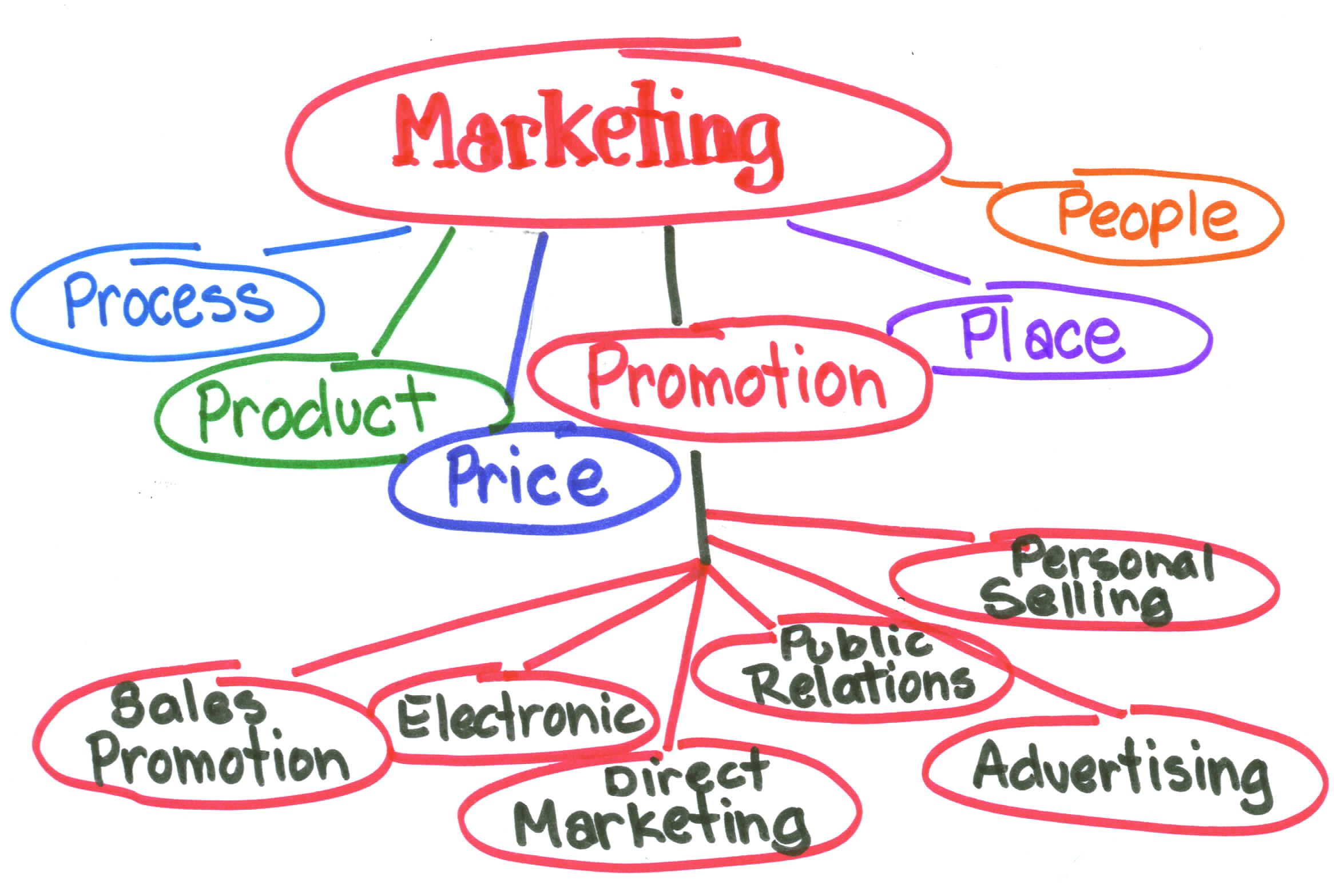 Marketing in a business